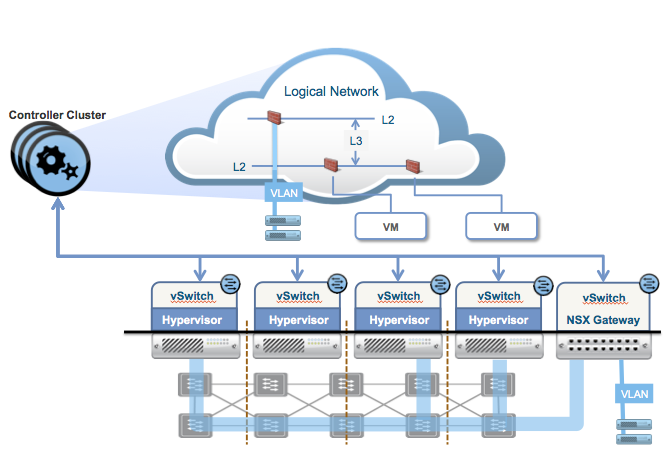 Vmware octo blog an nsx gateway connects physical devices to virtual networks publicscrutiny Gallery