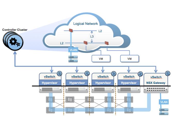 VMware | OCTO Blog