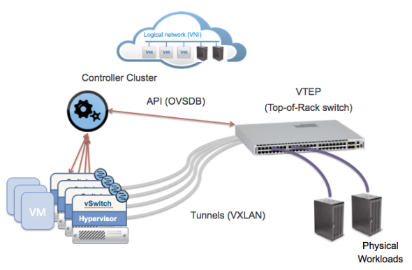 Network Virtualization Gets Physical